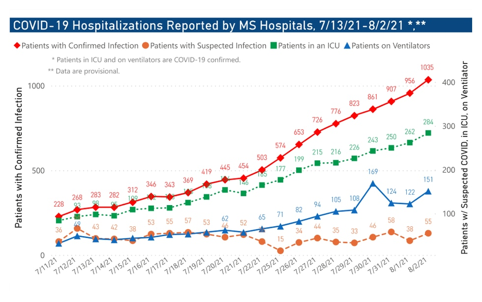 As of Aug. 2, there were 1,035 people hospitalized in Mississippi with confirmed infections. Of...