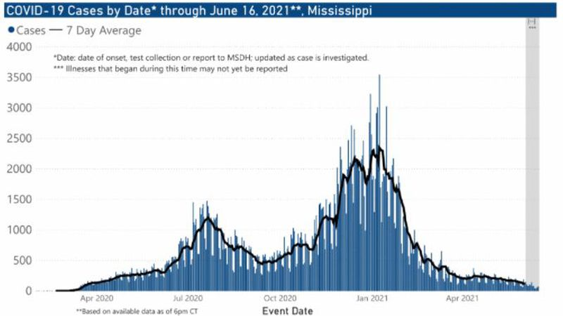 The Mississippi State Department of Health reported 193 new cases of COVID-19 and one new death...