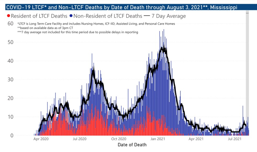 Mississippi COVID-19 LTCF and Non-LTCF Deaths by Date through August 3, 2021