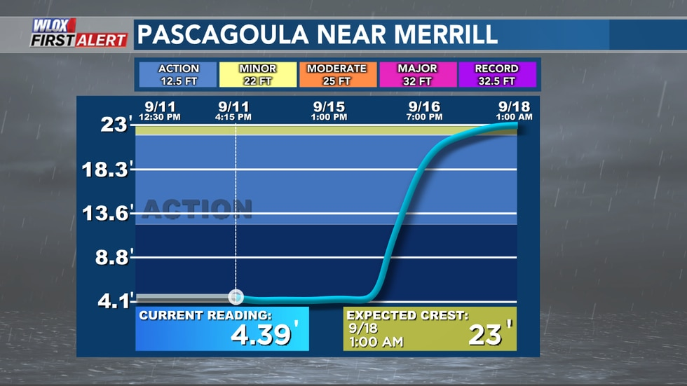 Latest river stages and forecasts across South Mississippi