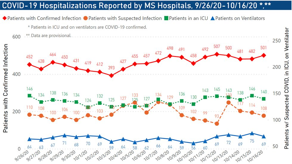 Hospitalizations reported by MS hospitals, 9/26/20-10/16/20