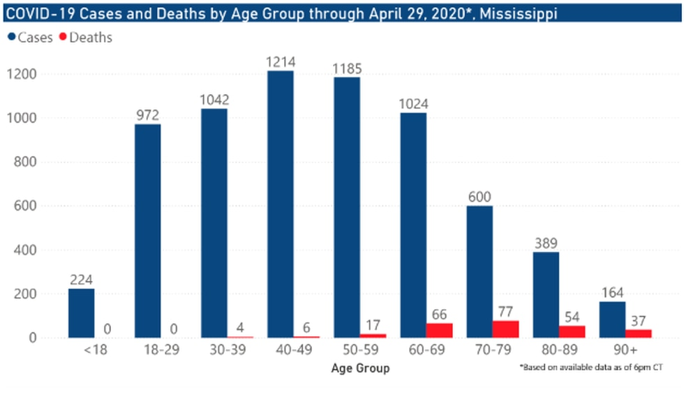 COVID-19 Cases and Deaths by Age Groups as of April 29, 2020
