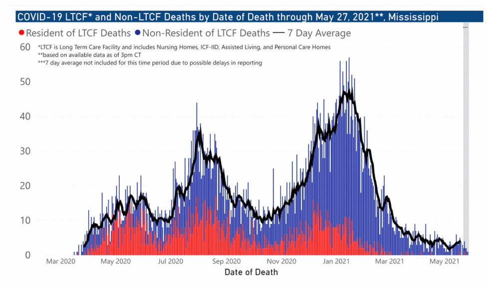 Mississippi COVID-19 LTCF and Non-LTCF Deaths by Date through May 27, 2021.