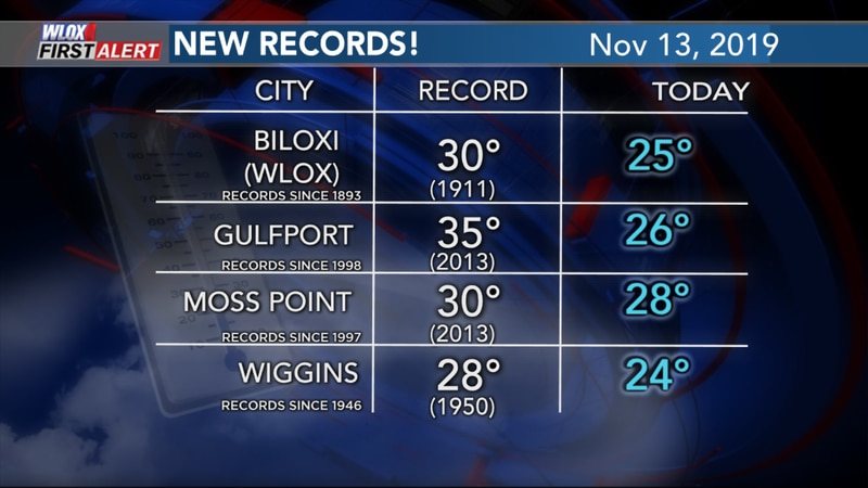 11-13-19 wlox new records