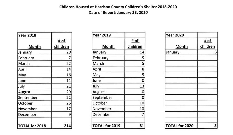 Data provided to WLOX from Harrison County shows the number of children being housed at the...