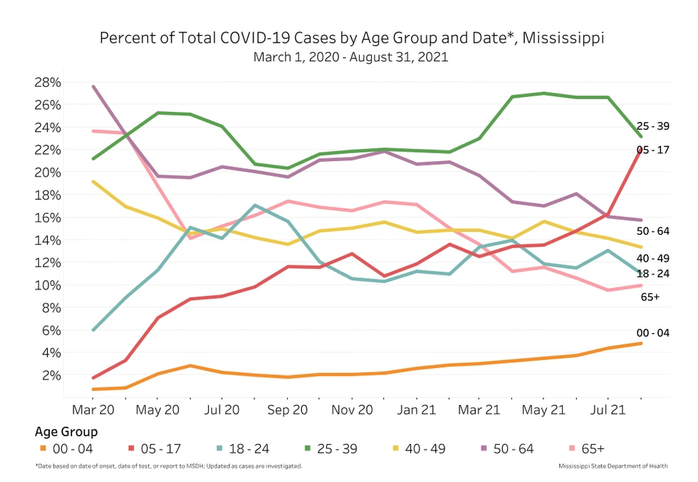 COVID-19 cases by age group.