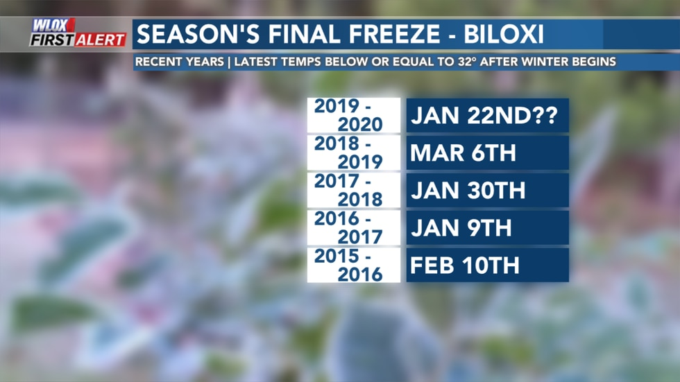 Freezing temperatures are probably done for the WLOX area until after summer.