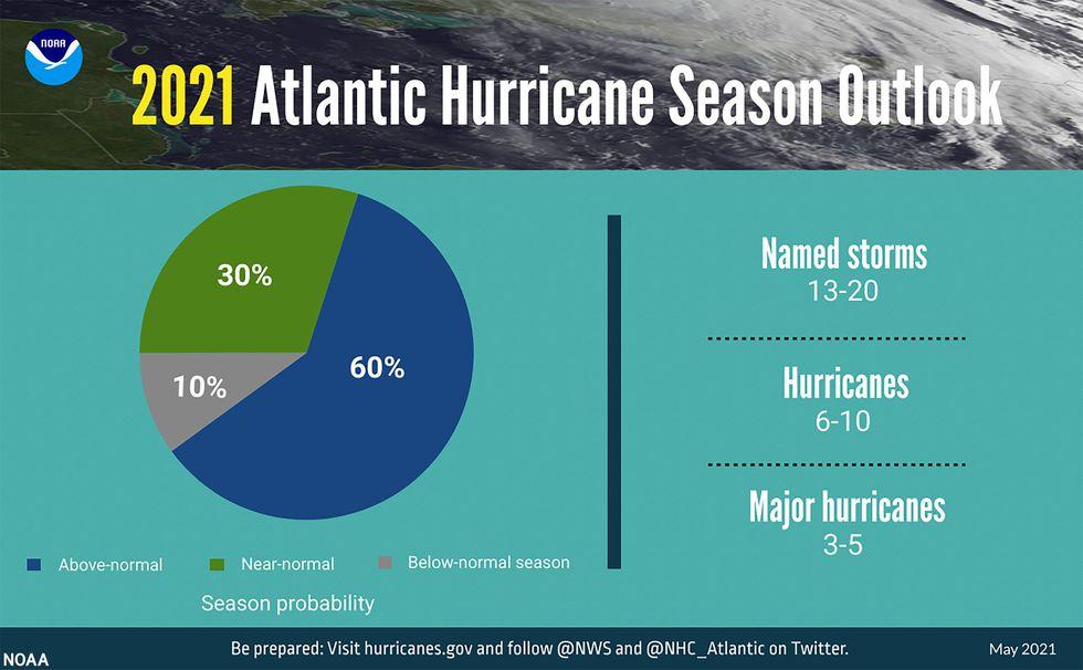 NOAA's 2021 Atlantic Hurricane Season Outlook