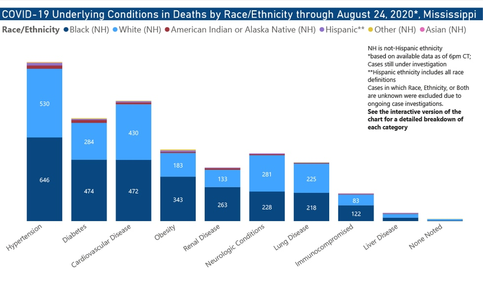 Underlying conditions in deaths by race/ethnicity through Aug. 24, 2020