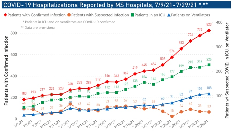 The Mississippi State Department of Health reported 4,991 new cases of COVID-19 and 13 new...