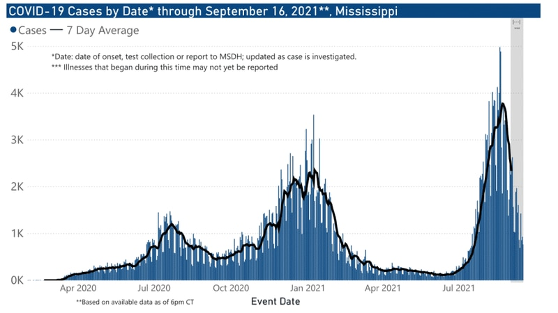 The Mississippi State Department of Health reported 2,321 new cases of COVID-19 and 49 deaths...