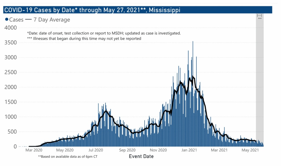 Mississippi COVID-19 cases by date through May 27, 2021