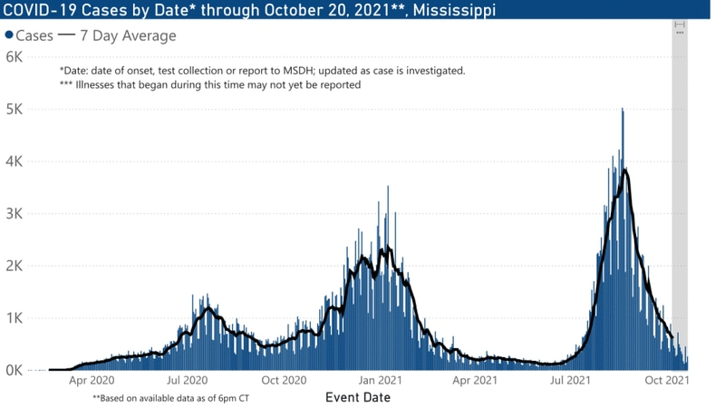 The Mississippi State Department of Health reported 1,670 new cases of COVID-19 and 33 deaths...