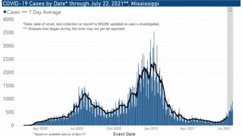 The Mississippi State Department of Health reported 1,317 new cases of COVID-19 and eight new...