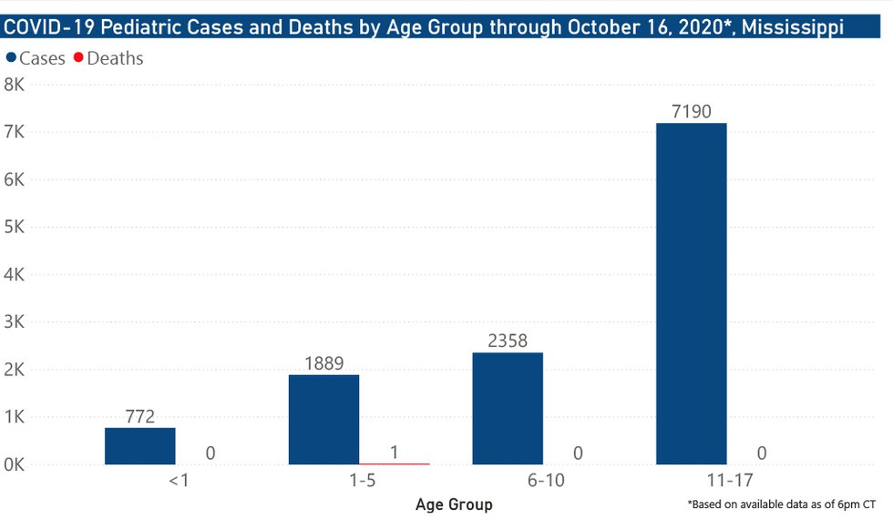 Pediatric cases and deaths by age group through Oct. 16, 2020