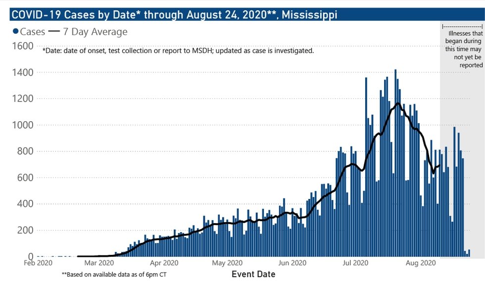 Cases by date through Aug. 24, 2020