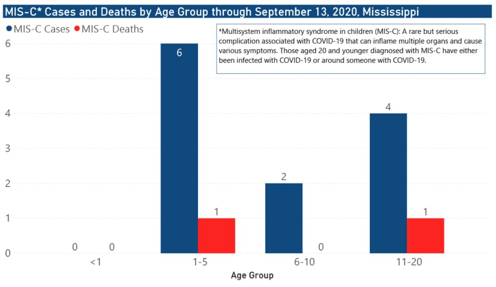 MIS-C cases and deaths by age group through Sept. 1, 2020
