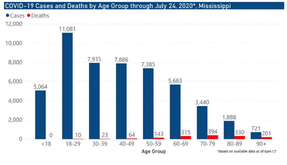 Cases and deaths by age group through July 24, 2020
