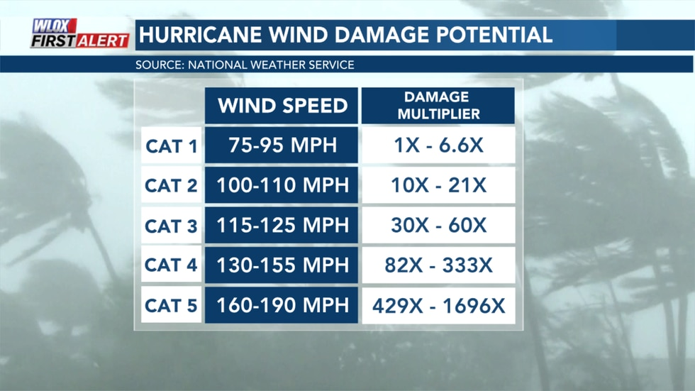 The wind damage potential with hurricane force winds increases exponentially. In other words,...