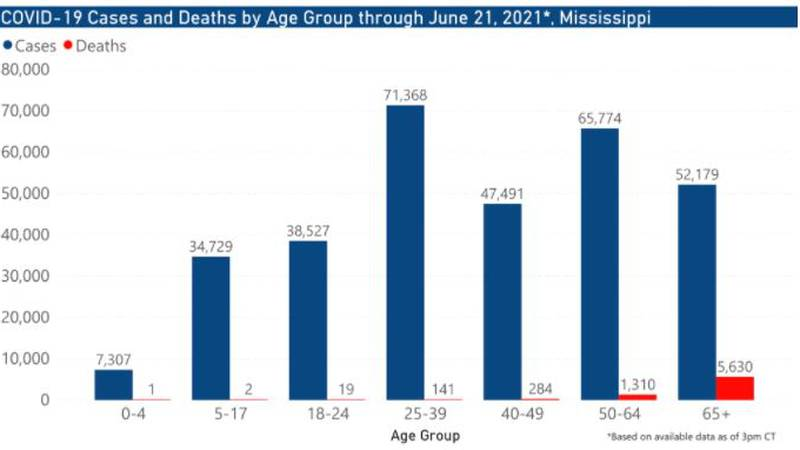 The Mississippi State Department of Health reported 67 new cases of COVID-19 and 12 new deaths...