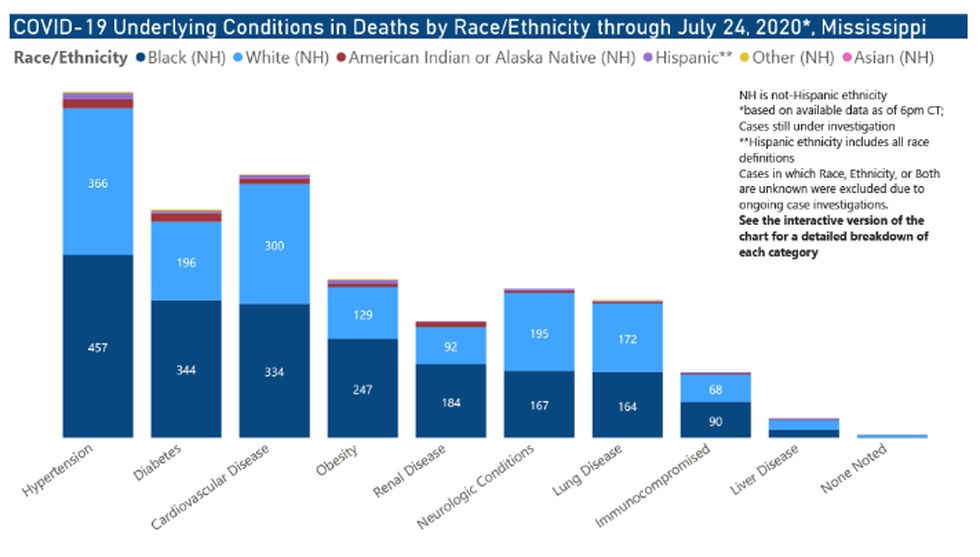 Underlying conditions in deaths by race/ethnicity through July 24, 2020