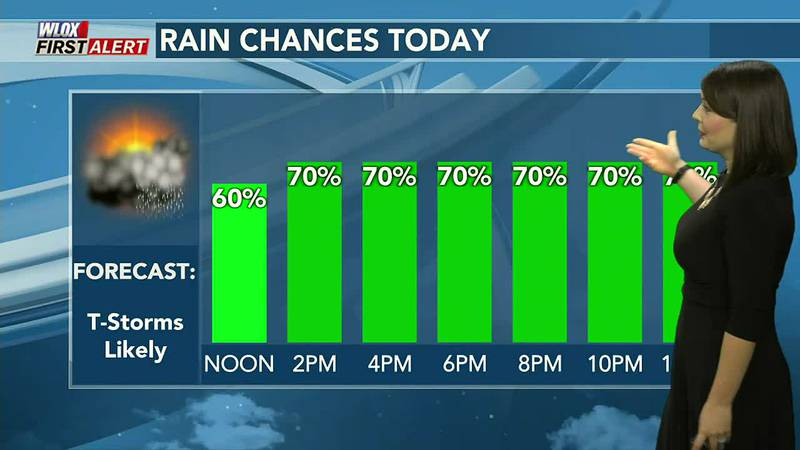 Scattered showers and storms likely today.