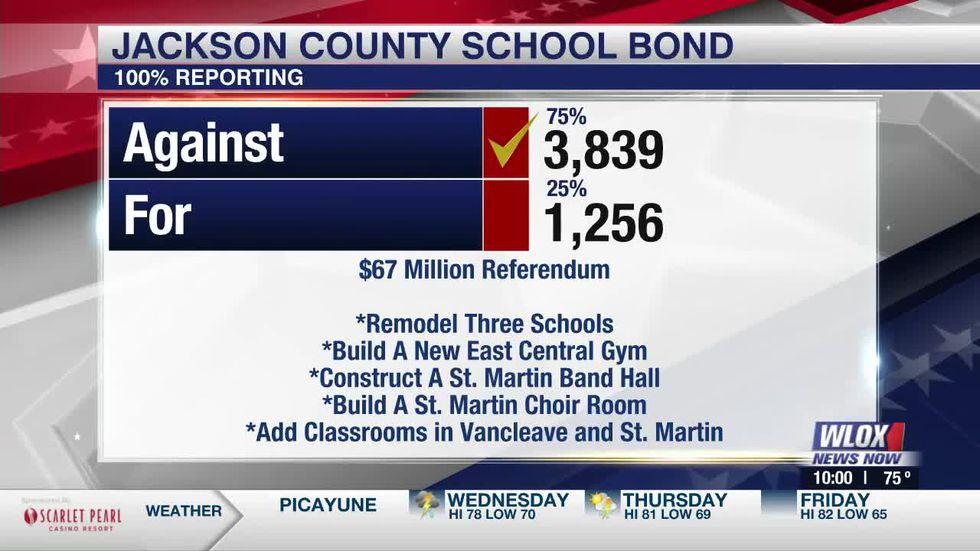 A $67 million school improvement bond in Jackson County was voted down Tuesday, with 75 percent...