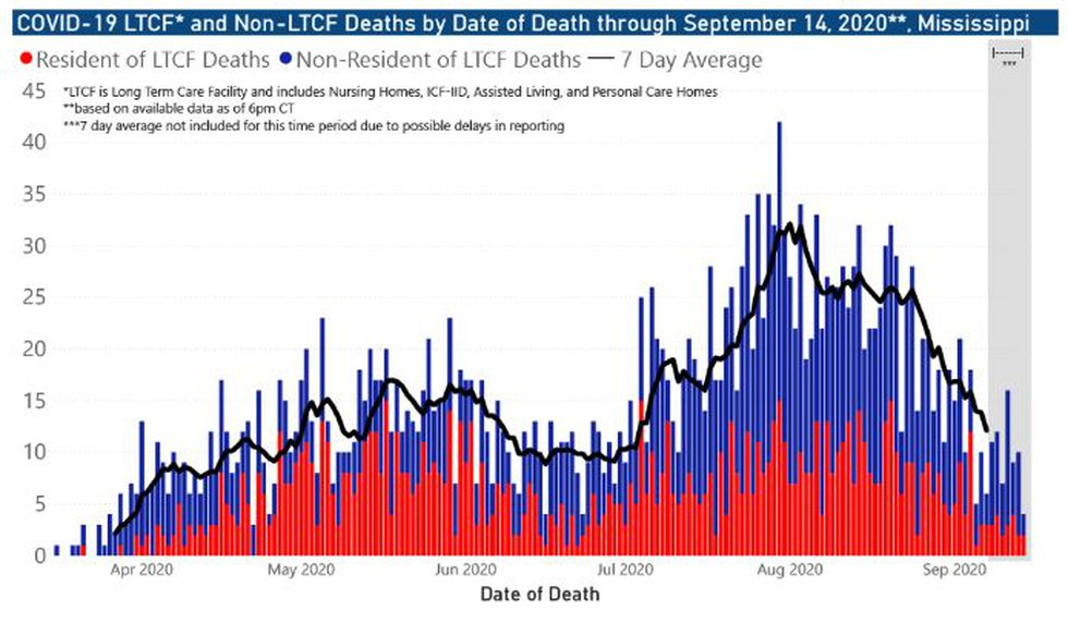 LTCF and non-LTCF deaths by date of death through Sept. 14, 2020