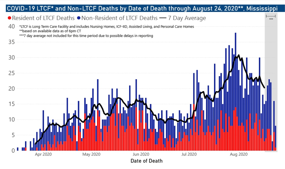 LTCF and non-LTCF deaths by date of death through Aug. 24, 2020