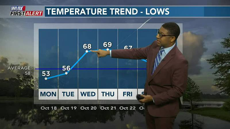 We're about to run out of these chilly mornings as a milder pattern takes over for midweek....
