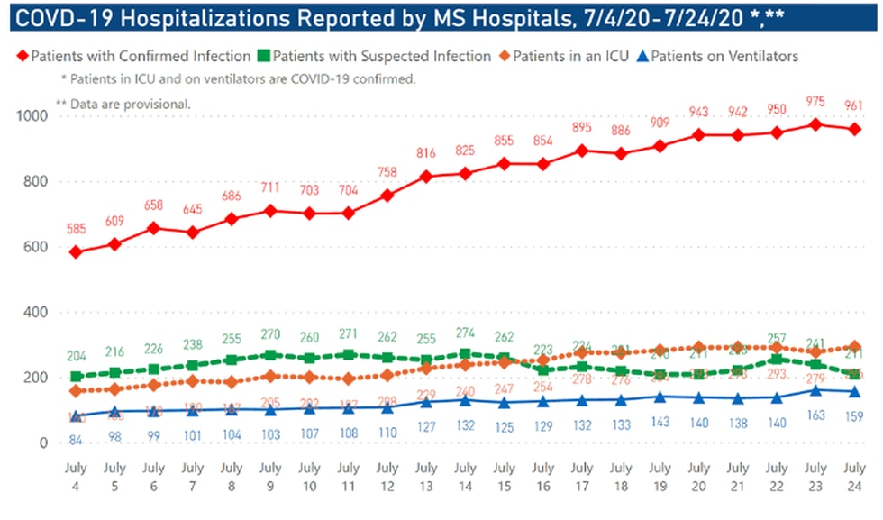 Hospitalizations reported by MS hospitals, 7/4/20-7/24/20