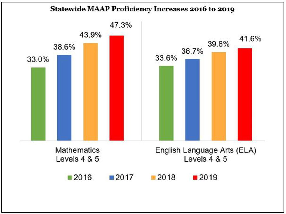 Statewide MAAP Proficiency Increases 2016 to 2019