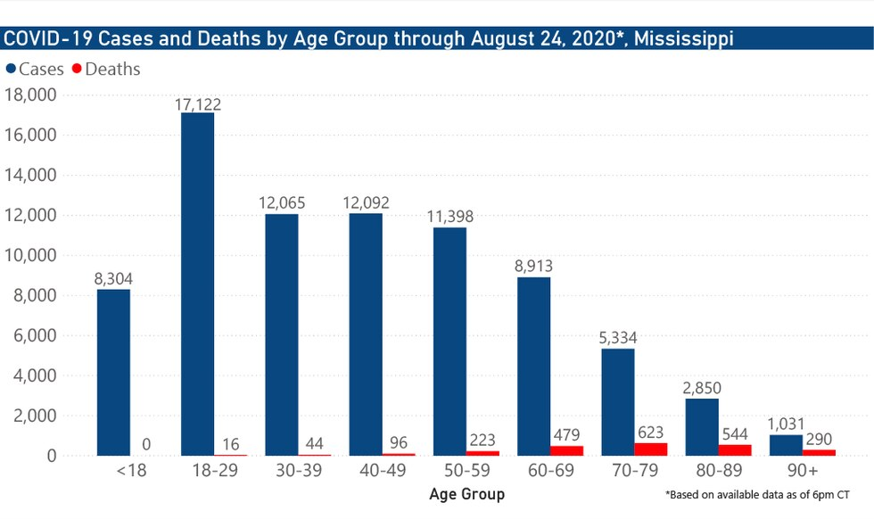 Cases and deaths by age group through Aug. 24, 2020