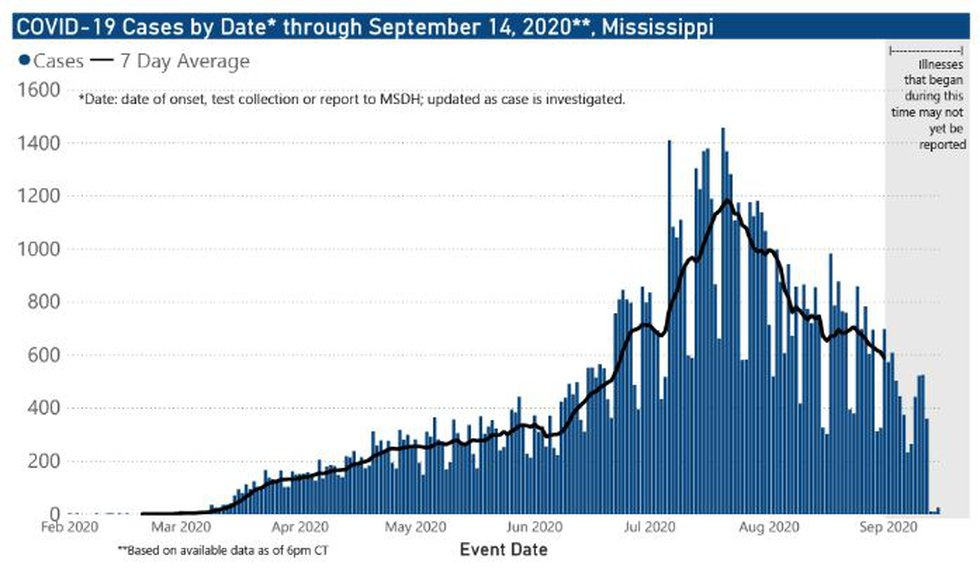 Cases by date through Sept. 14, 2020