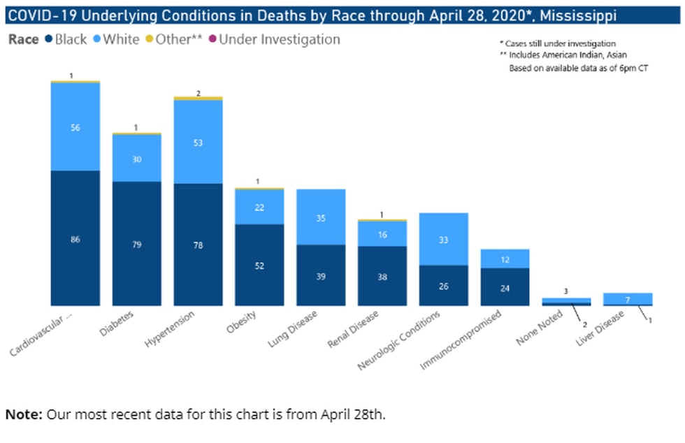 COVID-19 Underlying Conditions in Deaths by Race as of April 29, 2020