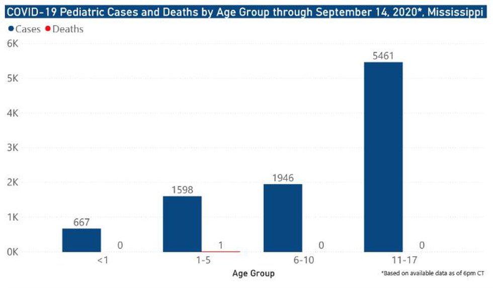 Pediatric cases and deaths by age group through Sept. 14, 2020