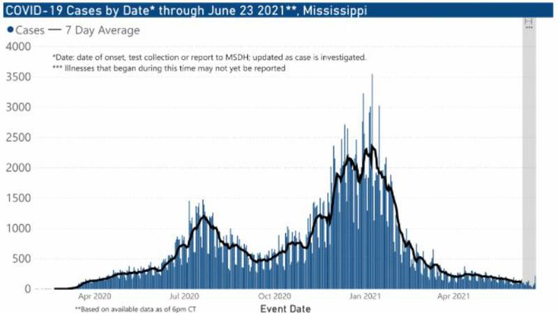 The Mississippi State Department of Health reported 302 new cases of COVID-19 and one new death...