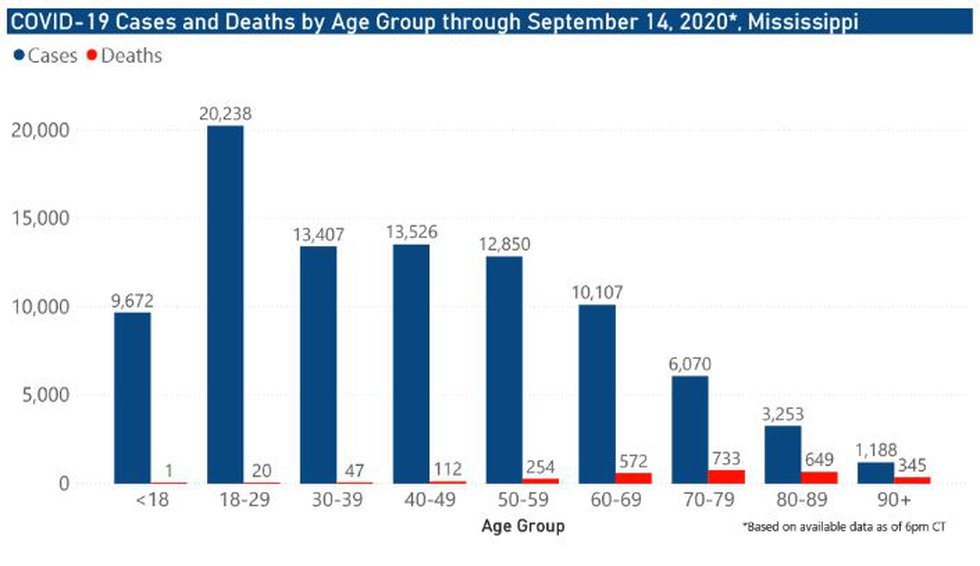 Cases and deaths by age group through Sept. 14, 2020
