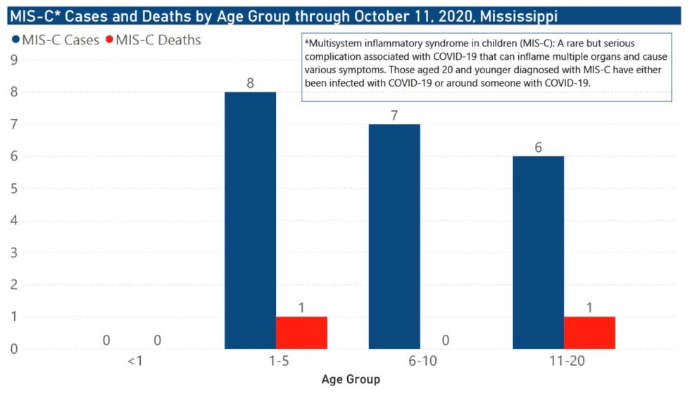 MIS-C cases and deaths by age group through Oct. 11, 2020