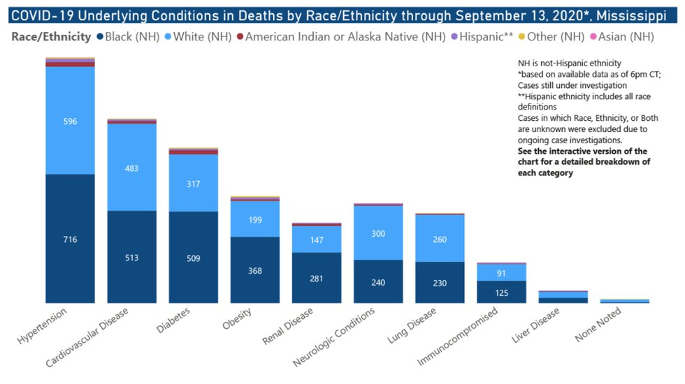Underlying conditions in deaths by race/ethnicity through Sept. 13, 2020