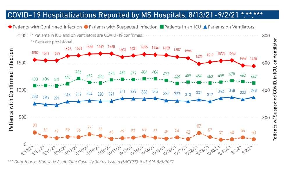 Mississippi COVID-19 Hospitalizations through September 2, 2021.