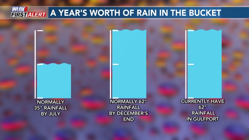 Gulfport currently has as much rain as it would normally have by the end of the year