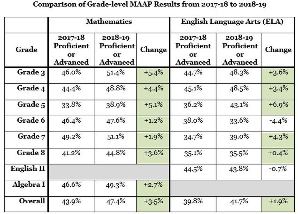 Comparison of Grade-level MAAP Results from 2017-18 to 2018-19